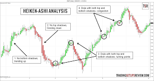 Catch Trends With Heiken Ashi Candlestick Analysis Trading