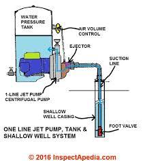 well pump repair faqs set 2 one line jet pump water system components c daniel friedman inspectapedia com