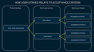 Agile Story Card Template Word Acceptance Criteria Purposes Formats And Best Practices