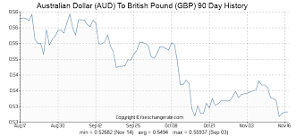 Australian Dollar Aud To British Pound Gbp Exchange Rates