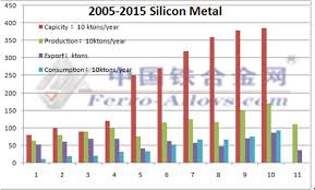 Demand Of Silicon Metal Was Not Enough And How To Sell