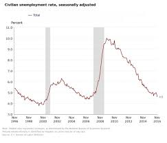 Us Economy Chart Since 2008 Us Unemployment Rate Dropped To 4 6 In November Economy