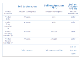Amazon Pay Chart How To Sell On Amazon Everything You Need To Know For 2019