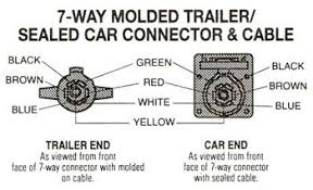 trailer wiring diagram 7 way ford wiring diagram wiring diagram for 7 way trailer connector