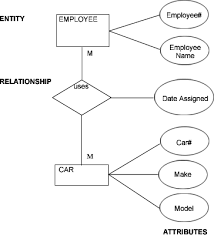 relational databases   logical design tutorial   ithe erd for a car pool    the original notation used by chen  is shown in figure