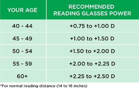 Reading Glasses Size Chart How Do You Choose The Best Reading Glasses Power