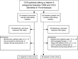 Topical Antimycotics For Oral Candidiasis In Warfarin Users