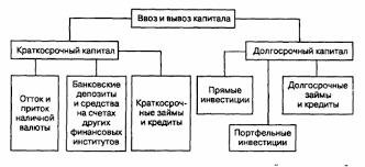 Понятие и формы международного движения капитала Масштабы  Рис 35 1 Деление ввоза и вывоза капитала на краткосрочный и долгосрочный