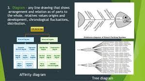 educational technology graphic audio visual materialsflow chart time charts organizational chart