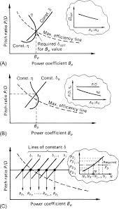 Propeller Diameter An Overview Sciencedirect Topics