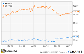 Rai Stock Price Chart What You Need To Know About The Reynolds American British