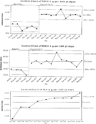 Control Chart Showing Baseline And Final Grams Of Alcohol
