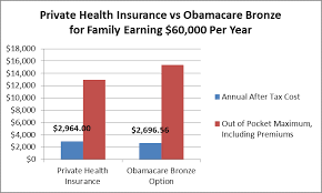 Our selection of individual and family health insurance plans offers you the perfect coverage. Is Obamacare Viable For Early Retirees Hull Financial Planning