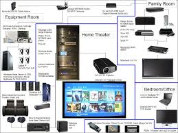 home cinema wiring diagram home wiring diagrams online home theater wiring