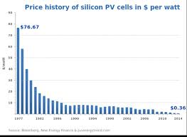 how expensive are solar panels. Exellent Panels Production Of Solar Panels Emits Throughout How Expensive Are Solar Panels I