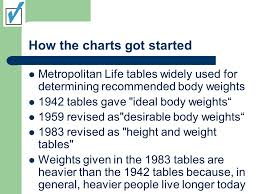 Desirable Body Weight Chart Whats Wrong With Weight Charts Going For The 3 Increases