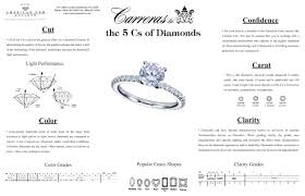 The 5 C S Of Diamonds Chart Index Of 7018wp Wp Content Uploads 2012 04