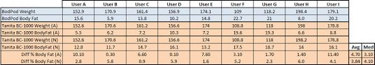 Bod Pod Results Chart Bod Pod Consumer Scale Comparison Tests Part Ii The Results