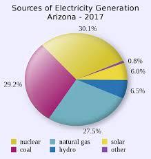 File Arizona Electricity Generation Sources Pie Chart Svg