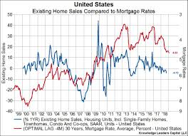 More Evidence Of A Slowing Housing Market And Its