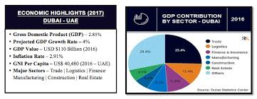 Dubai Economic Growth Chart Dubai Economic Highlights 2017 Gdp Contribution By Sector