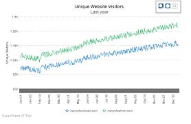 Zoom Line Chart Fusioncharts