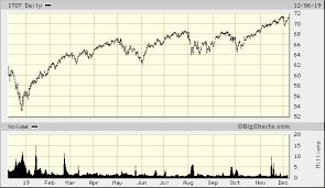 Ishares Core S P Total U S Stock Market Etf Itot Quick