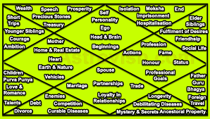 Birth Chart Houses In A Horoscope Their Significance In