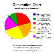Generational Chart Based On Ages And Percentages Of