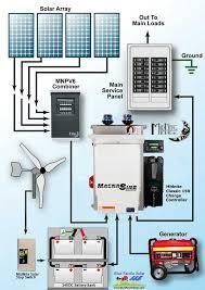 home solar system design. solar-wind hybrid system home solar design