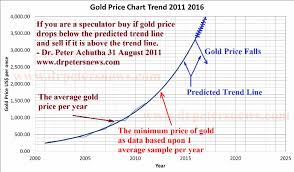 Gold Price Forecast Trend Chart 2011 2012 2013 2014 2015 2016