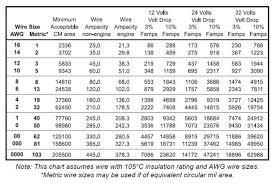 Circular Mils Chart 75 Abiding Circular Mil Chart