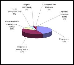 Снижение себестоимости продукции на примере ООО Фактическая структура затрат на предприятии в 2007 2008 гг на рис 2 3 2 4