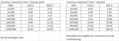 Currency Exchange Chart Confusion Exchange Rate Ggoooder Com