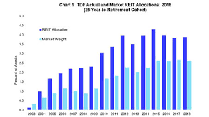Reit Usage And Target Date Funds Nareit