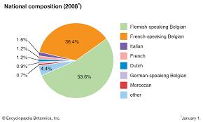 Belgium Ethnic Groups And Languages Britannica