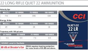 New Quiet 22 Rimfire Ammo From Cci Just 68 Db Of Noise