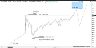 The Dow Jones Transportation Index Is Sending Warnings
