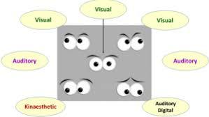 Lying Eye Chart The Nlp Eye Movement Clues Pegasus Nlp