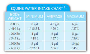 Water Intake By Weight Chart Providing Healthy Water Sources Equine Wellness Magazine