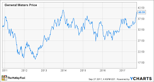 Chevy Stock Chart General Motors Stock Hits A New Multiyear High Buy Sell
