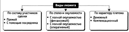 Классификация лизинга Виды лизинга Автор24 интернет биржа студенческих работ