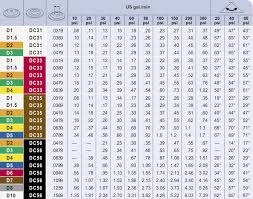 Boom Sprayer Calibration Chart Reading Airblast Nozzle Flow Charts Sprayers 101