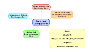 outsider essay mind map the outsiders flynn hertzke s school blog  mind map the outsiders flynn hertzke s school blog image