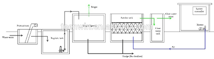 Waste Water Treatment Flow Chart Newest Technology Wastewater Sewage Waste Water Treatment Plant