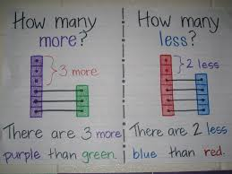 10 More 10 Less Anchor Chart Image Result For 10 More 10 Less Anchor Chart Math In