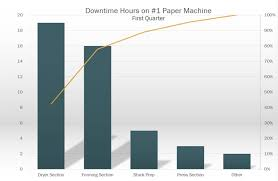 Control Charts In Manufacturing Using Pareto Charts For Quality Control