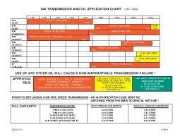Gm Transmission And Oil Application Chart Taligentx Com