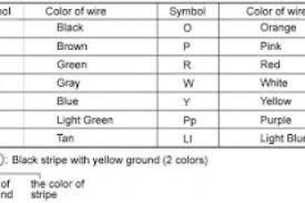 wiring diagram colour codes wiring diagram wire colour code abbreviations at Automotive Wiring Diagram Color Codes