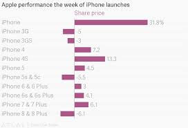 Apple Performance The Week Of Iphone Launches